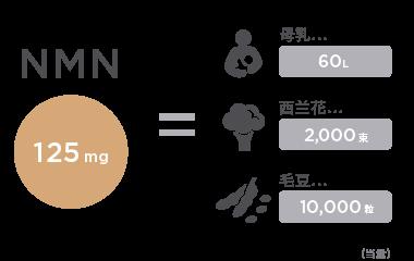 食物中NMN的含量