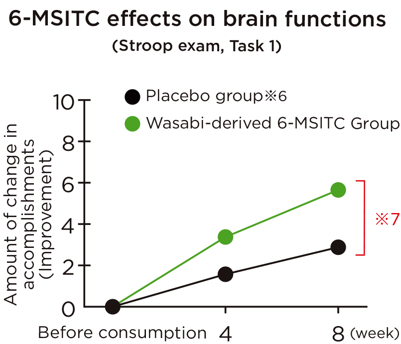 6-MSITC effects on brain functions