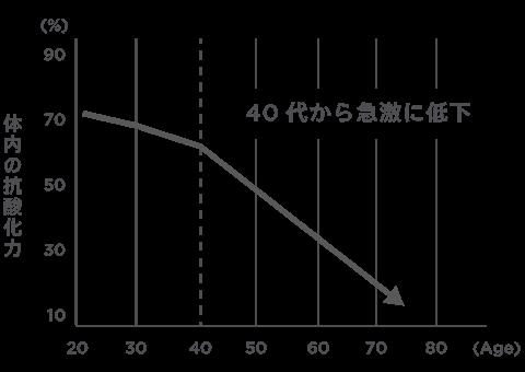 体内の抗酸化力 グラフ