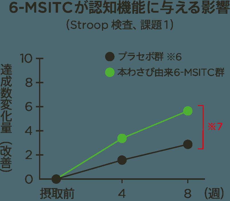 6-MSITCが脳機能に与える影響 グラフ