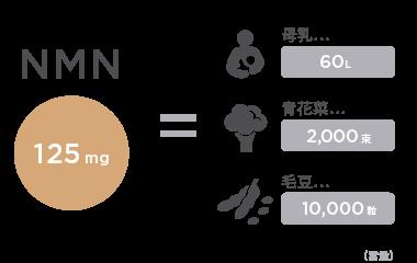 NMN 含量