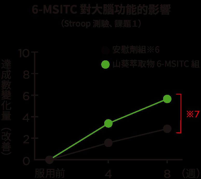 6-MSITC 對大腦功能的影響